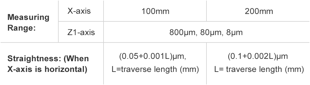 Surface Roughness table